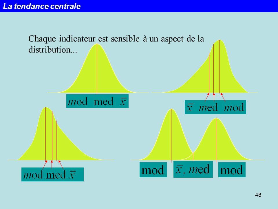 Chaque indicateur est sensible à un aspect de la distribution...