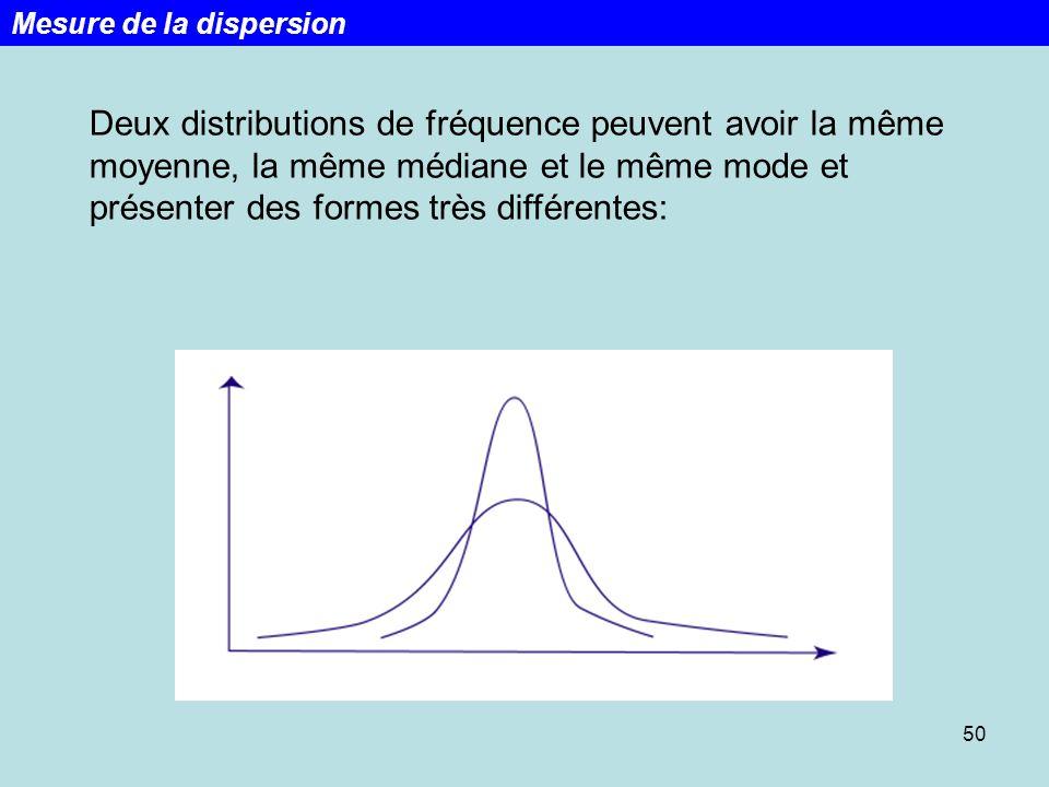 Deux distributions de fréquence peuvent avoir la même