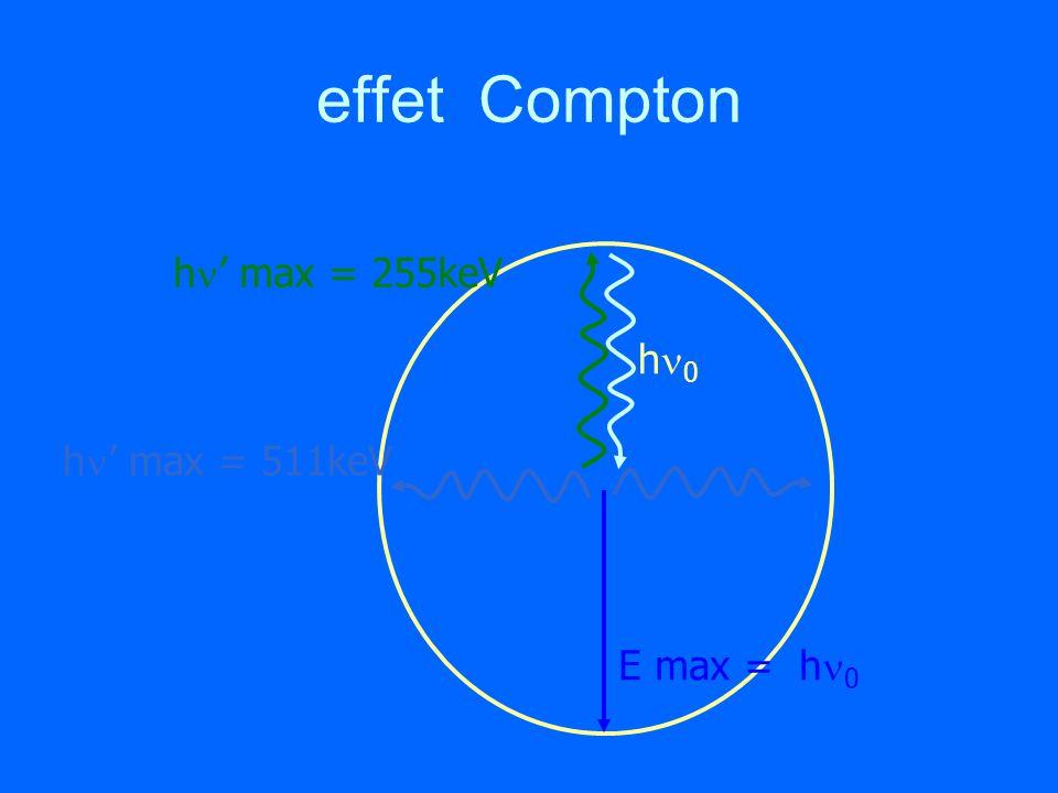 effet Compton hn' max = 255keV hn0 hn' max = 511keV E max = hn0