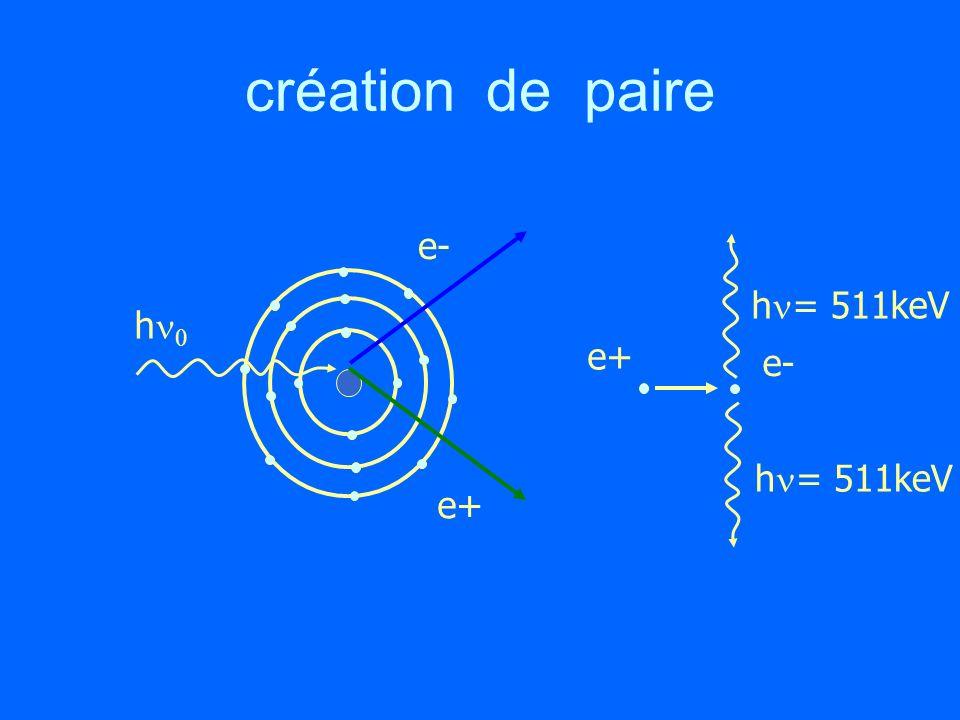 création de paire e- hn= 511keV hn0 e+ e- hn= 511keV e+