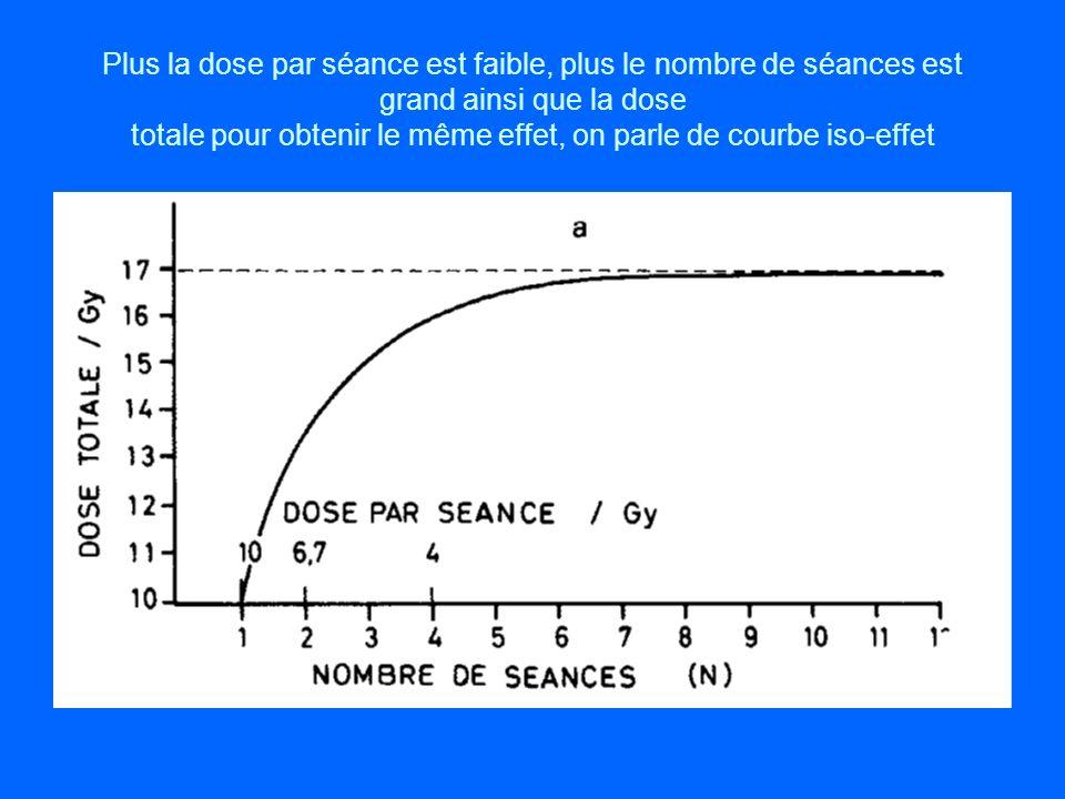 Plus la dose par séance est faible, plus le nombre de séances est grand ainsi que la dose totale pour obtenir le même effet, on parle de courbe iso-effet