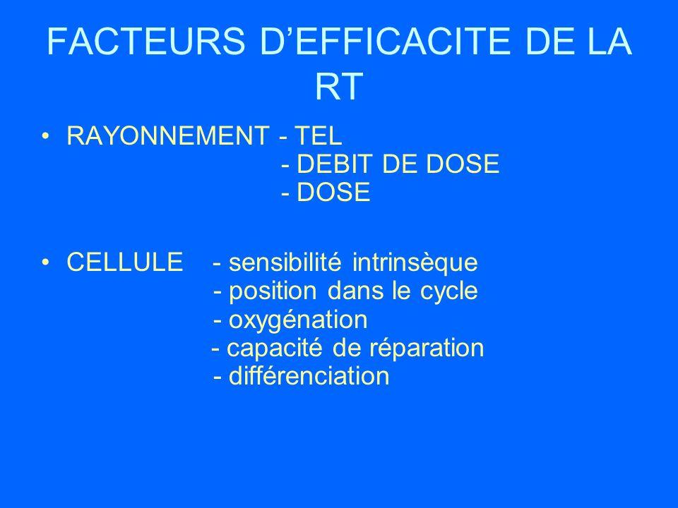 FACTEURS D'EFFICACITE DE LA RT