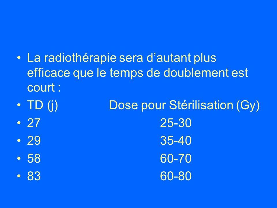 La radiothérapie sera d'autant plus efficace que le temps de doublement est court :