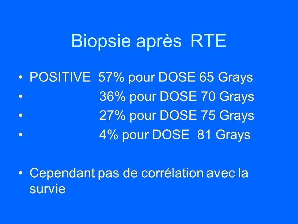 Biopsie après RTE POSITIVE 57% pour DOSE 65 Grays