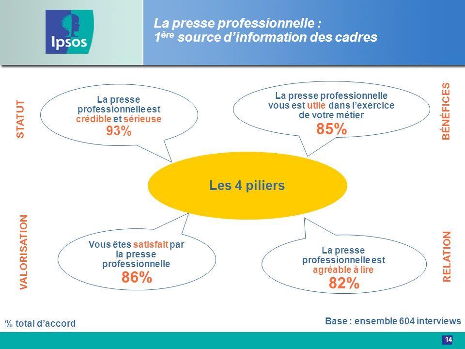 85% 86% 82% La presse professionnelle :