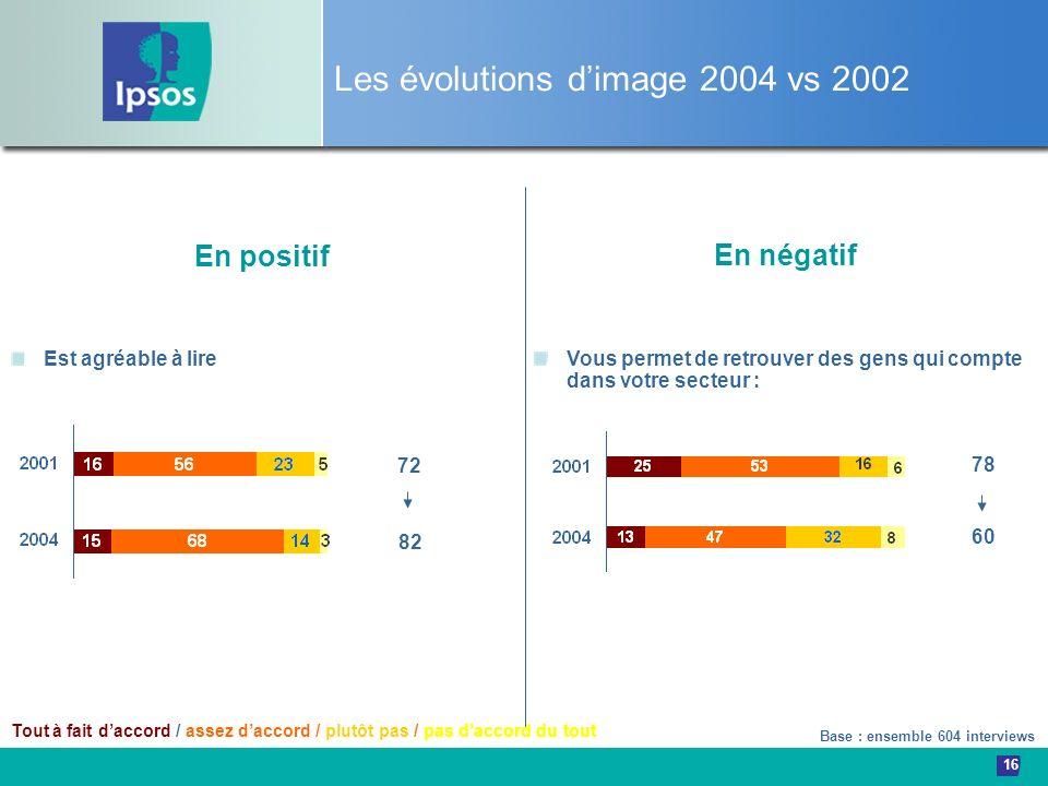 Les évolutions d'image 2004 vs 2002