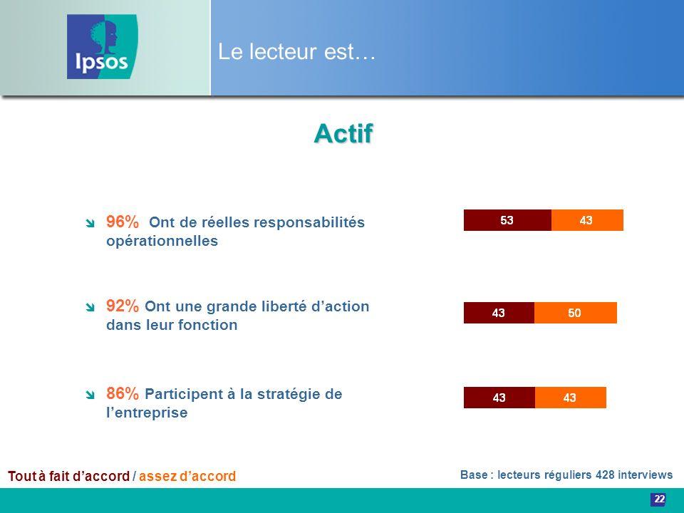 Le lecteur est… Actif. 96% Ont de réelles responsabilités opérationnelles. 92% Ont une grande liberté d'action dans leur fonction.