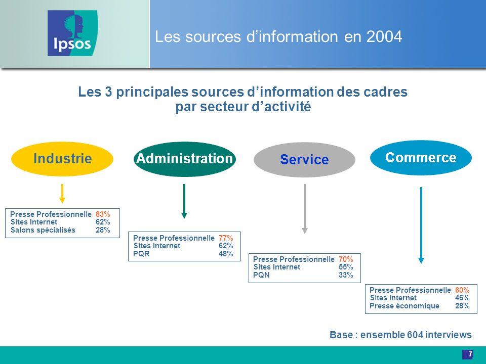 Les sources d'information en 2004