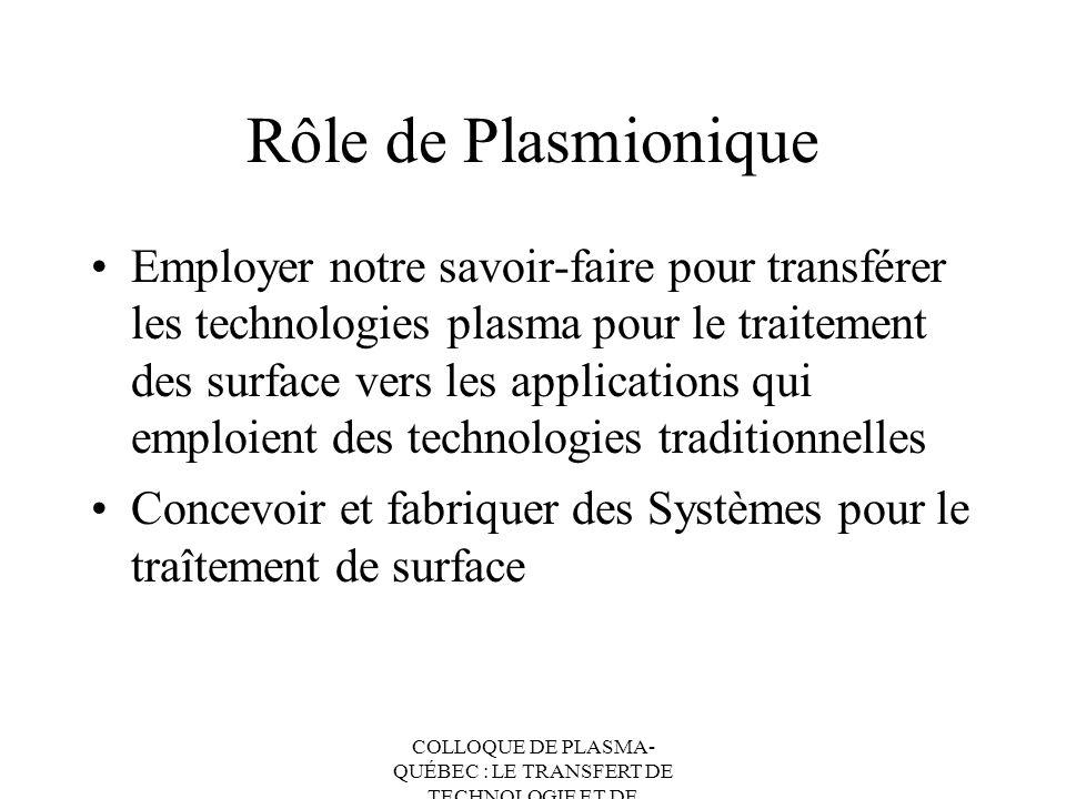 Rôle de Plasmionique