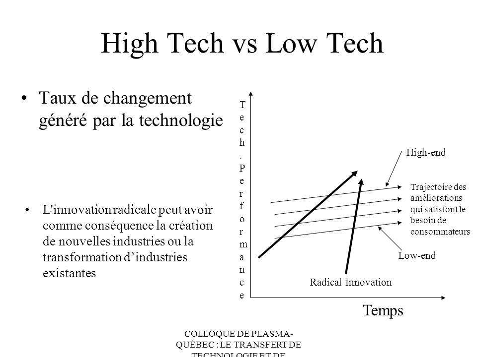 High Tech vs Low Tech Taux de changement généré par la technologie