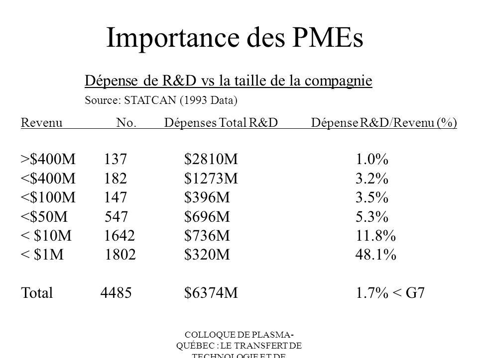 Importance des PMEs Dépense de R&D vs la taille de la compagnie