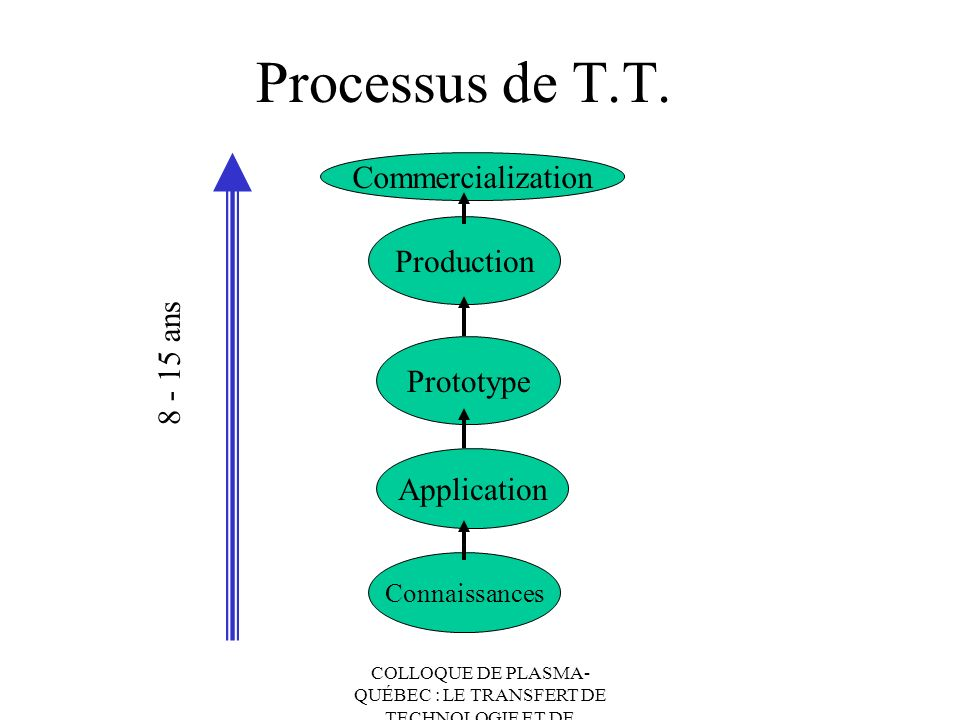 Processus de T.T. Commercialization Production 8 - 15 ans Prototype