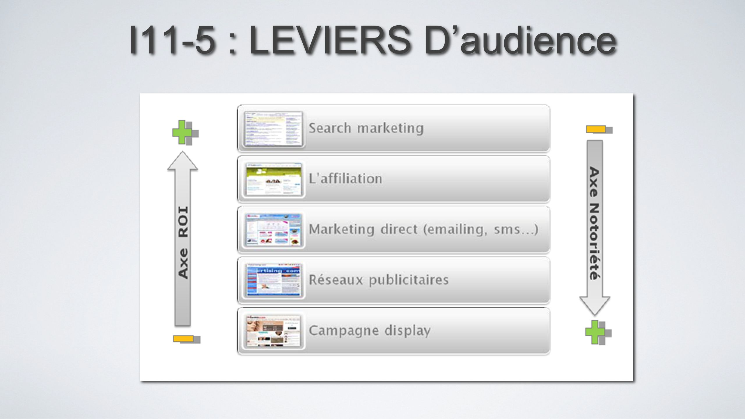 I11-5 : LEVIERS D'audience