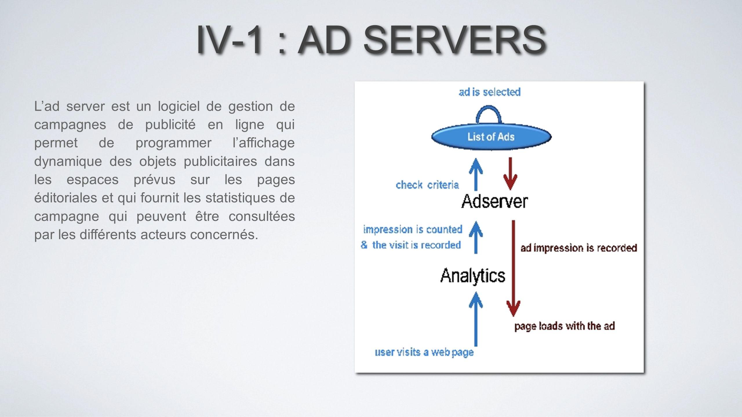 IV-1 : AD SERVERS