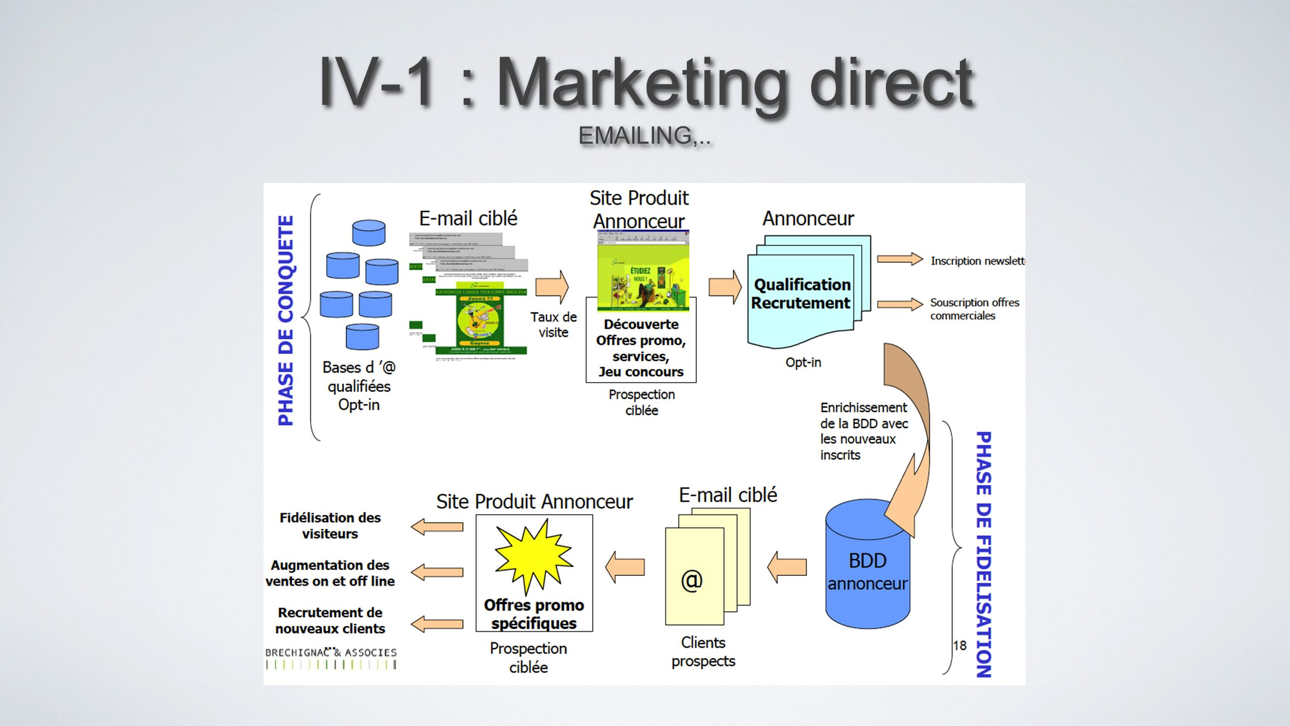IV-1 : Marketing direct EMAILING,..