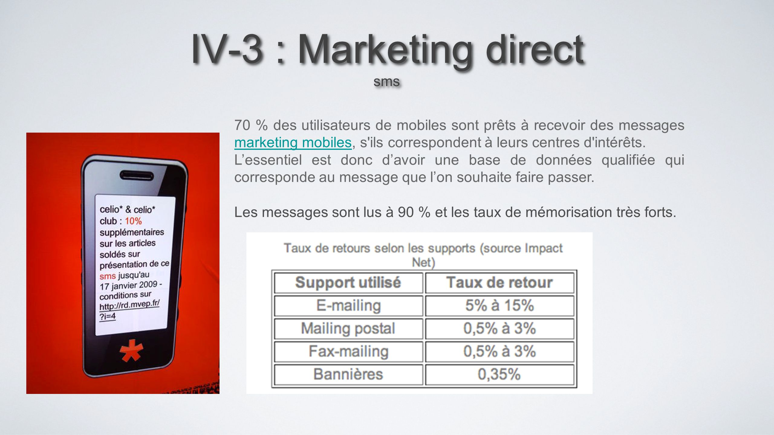 IV-3 : Marketing direct sms