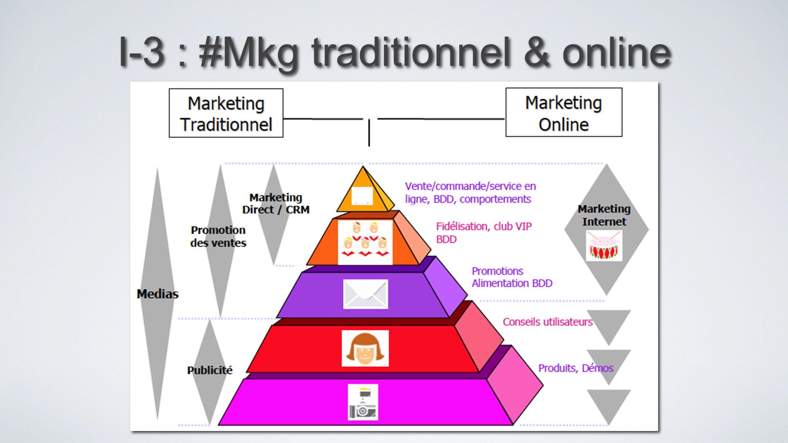 I-3 : #Mkg traditionnel & online