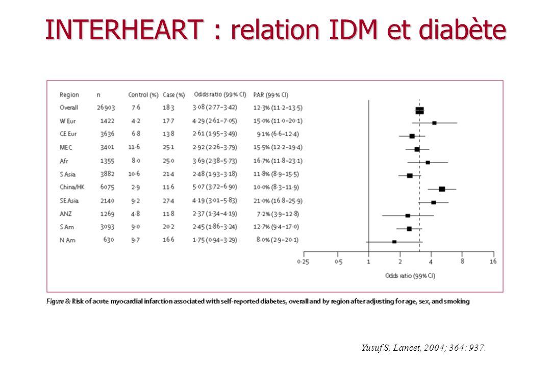 INTERHEART : relation IDM et diabète