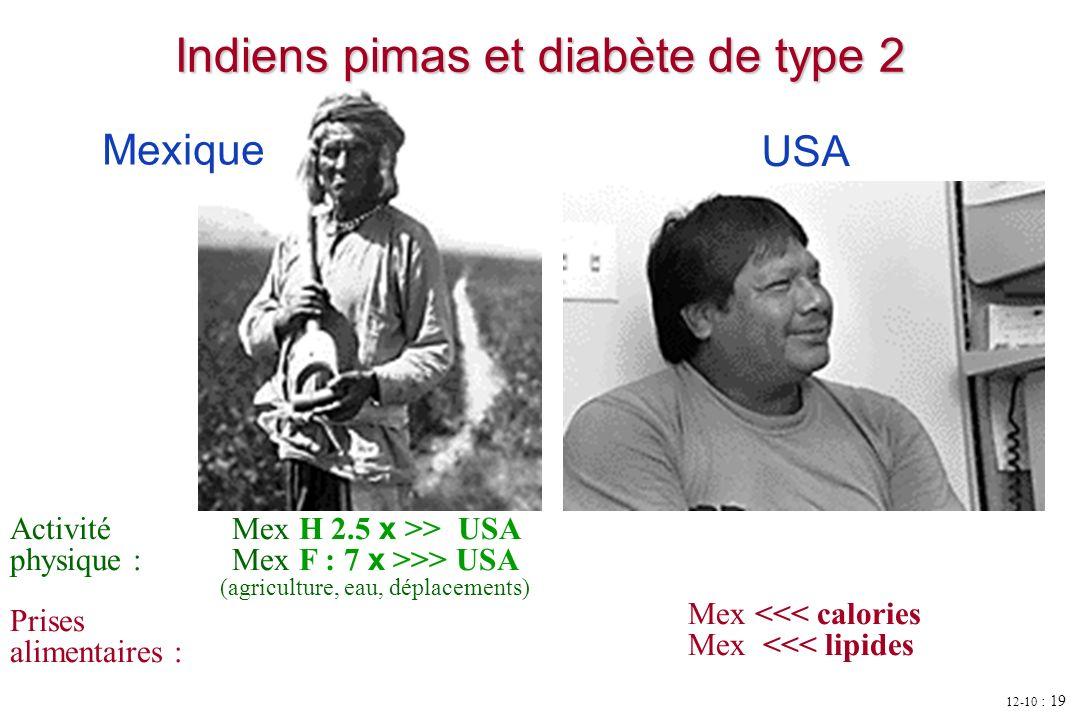 Indiens pimas et diabète de type 2