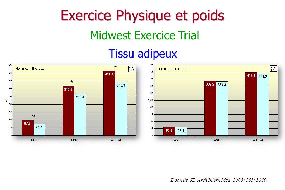 Exercice Physique et poids