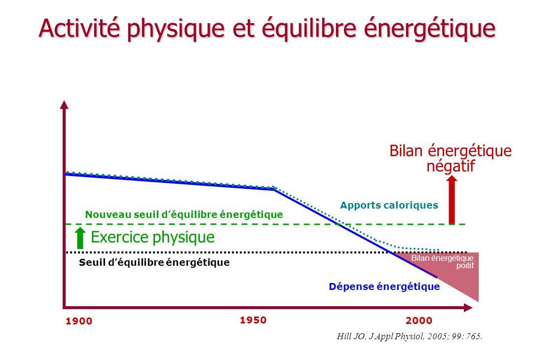 Activité physique et équilibre énergétique