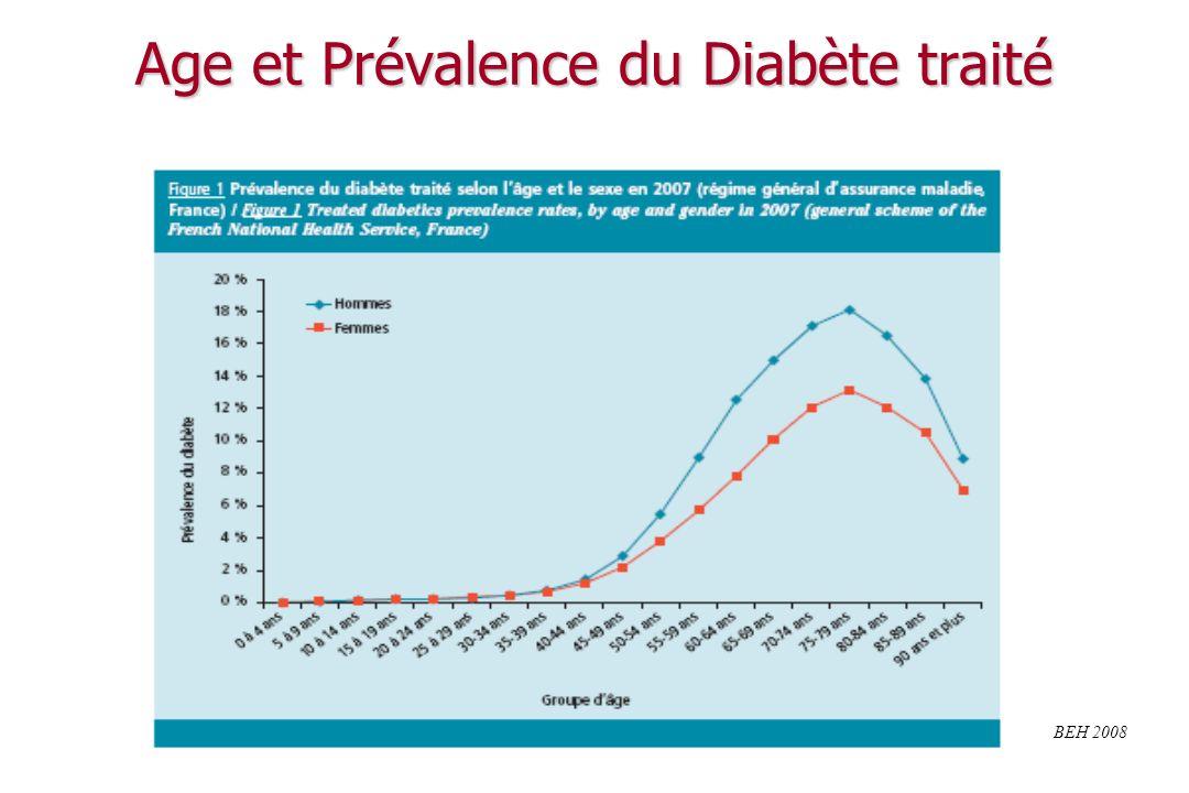 Age et Prévalence du Diabète traité