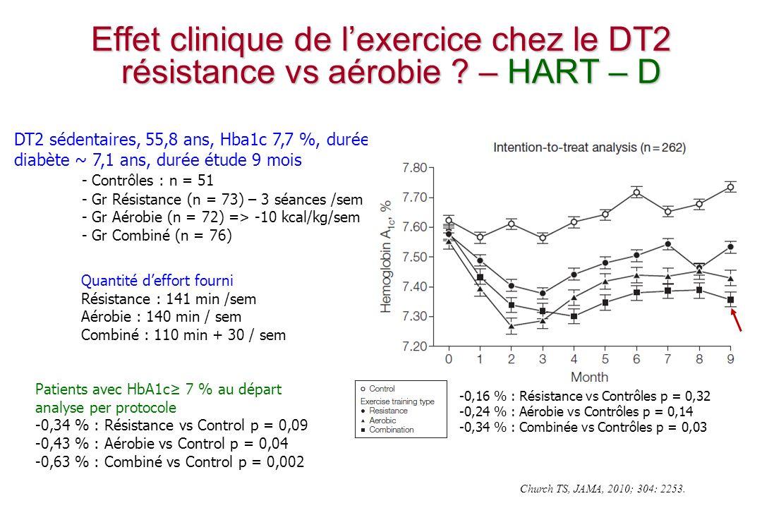 Effet clinique de l'exercice chez le DT2 résistance vs aérobie