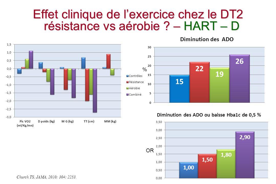 Diminution des ADO ou baisse Hba1c de 0,5 %