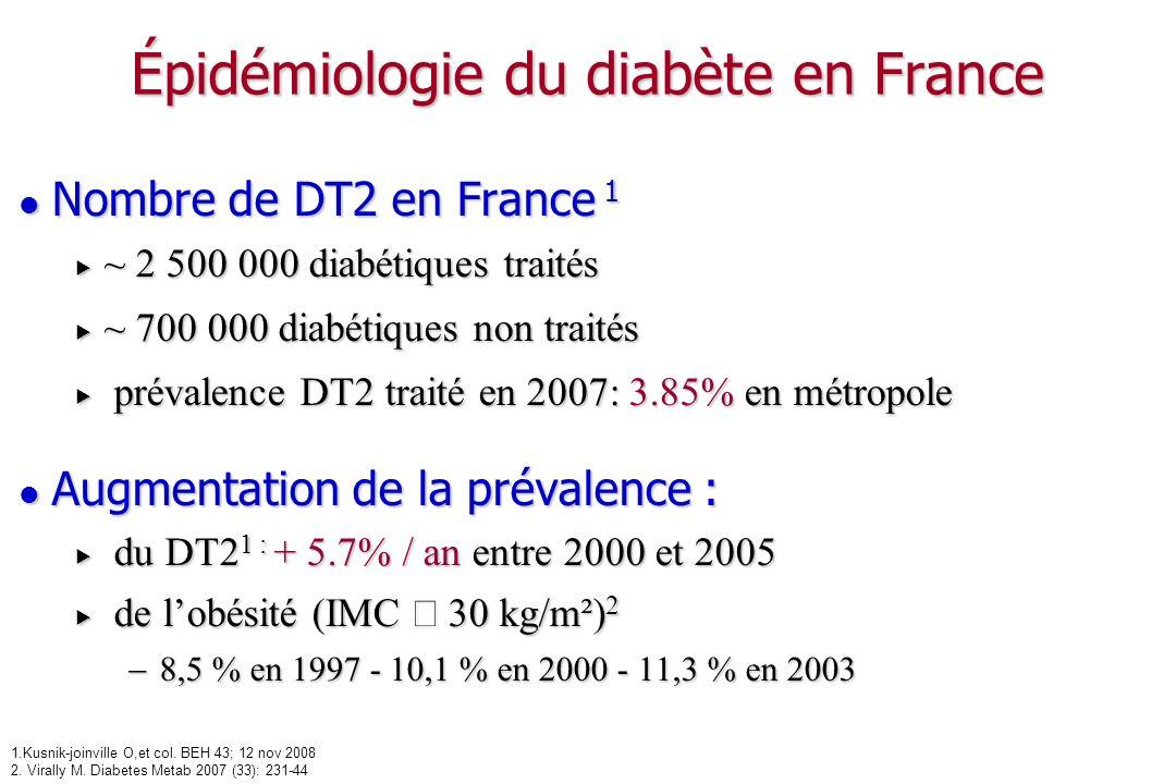 Épidémiologie du diabète en France