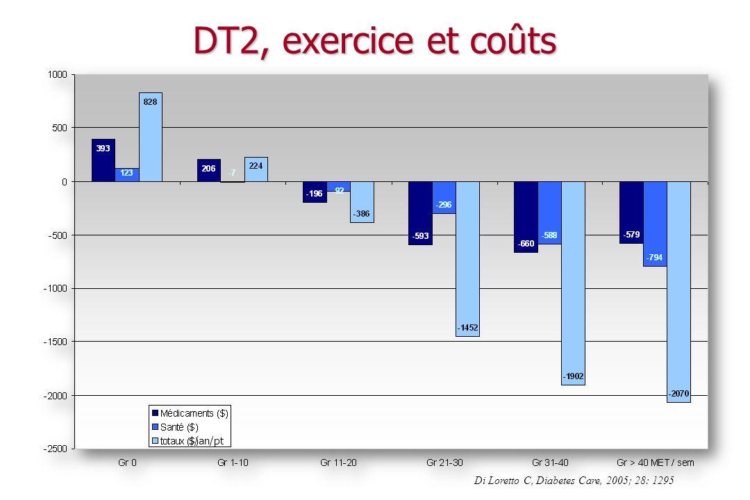DT2, exercice et coûts Di Loretto C, Diabetes Care, 2005; 28: 1295
