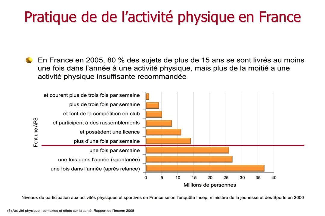 Pratique de de l'activité physique en France