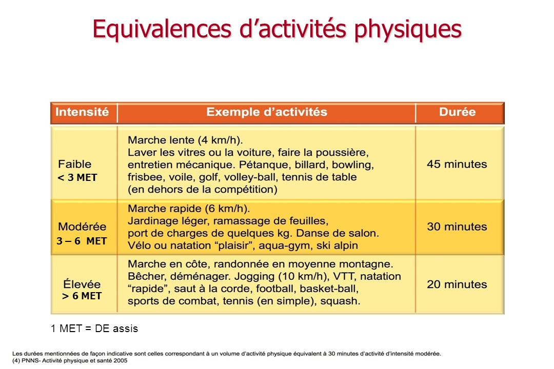Equivalences d'activités physiques