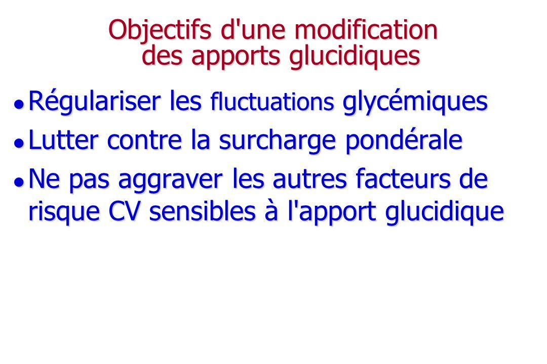 Objectifs d une modification des apports glucidiques
