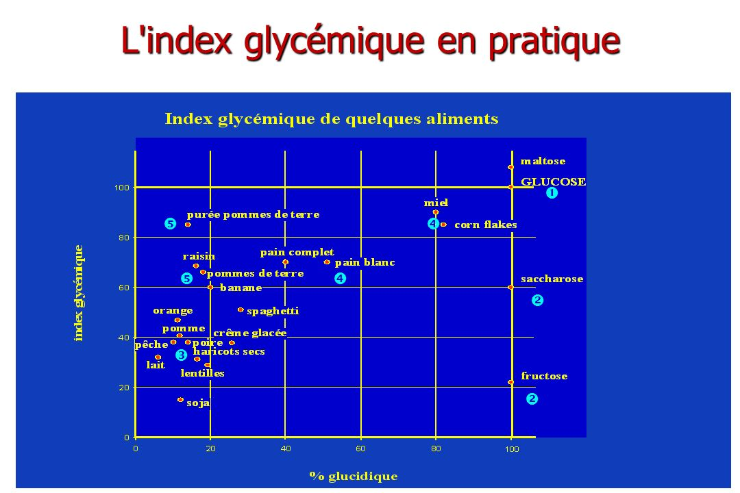 L index glycémique en pratique