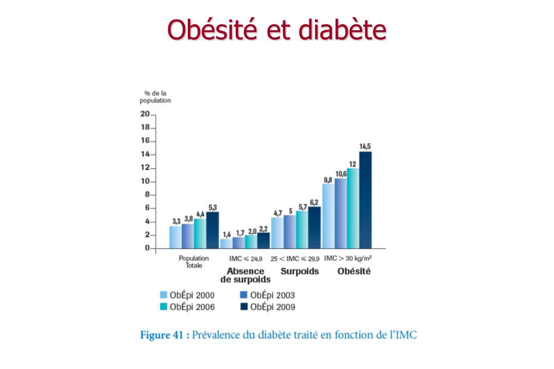 Obésité et diabète