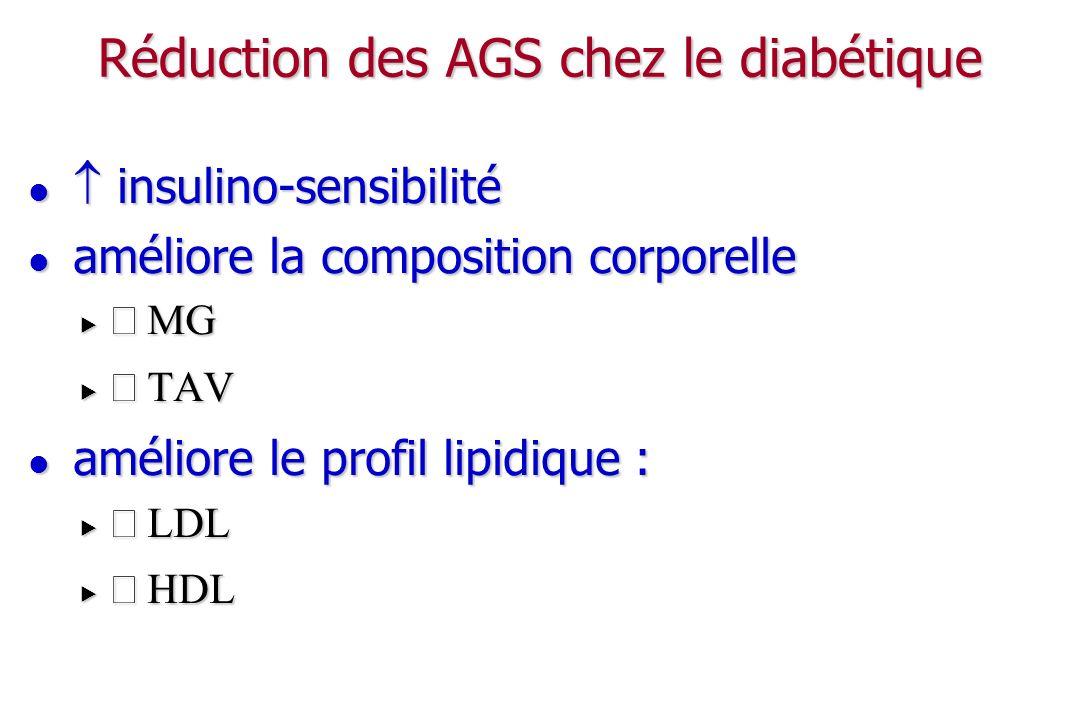 Réduction des AGS chez le diabétique