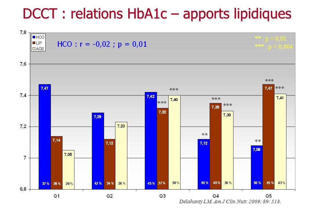 DCCT : relations HbA1c – apports lipidiques