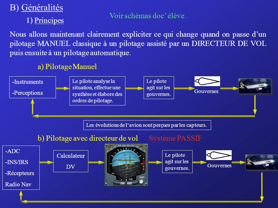 B) Généralités Voir schémas doc' élève. 1) Principes