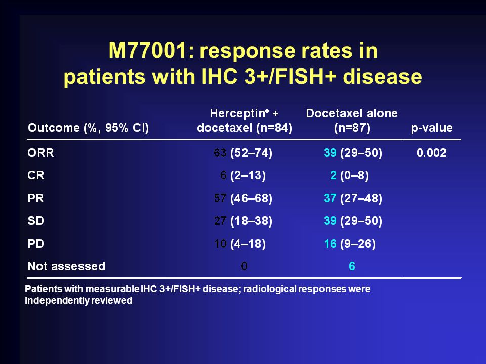M77001: response rates in patients with IHC 3+/FISH+ disease
