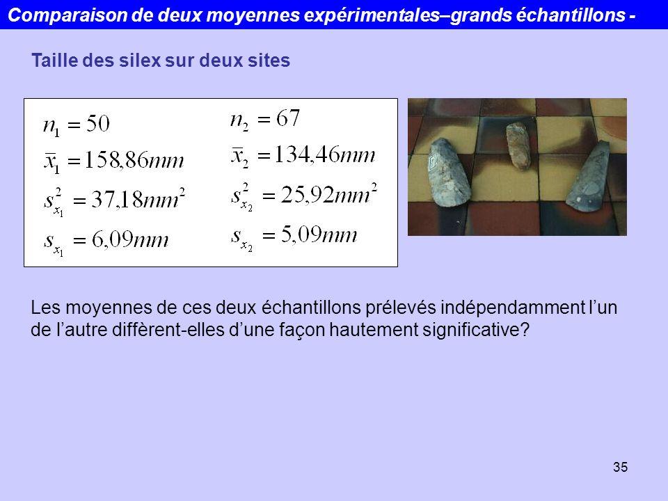 Comparaison de deux moyennes expérimentales–grands échantillons -