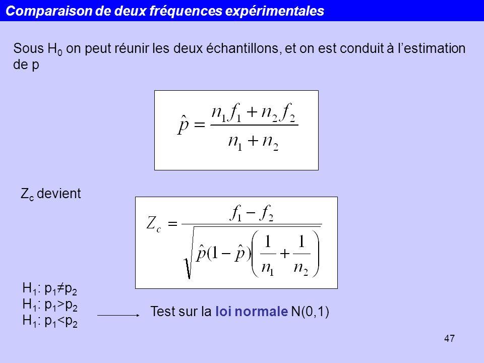Comparaison de deux fréquences expérimentales