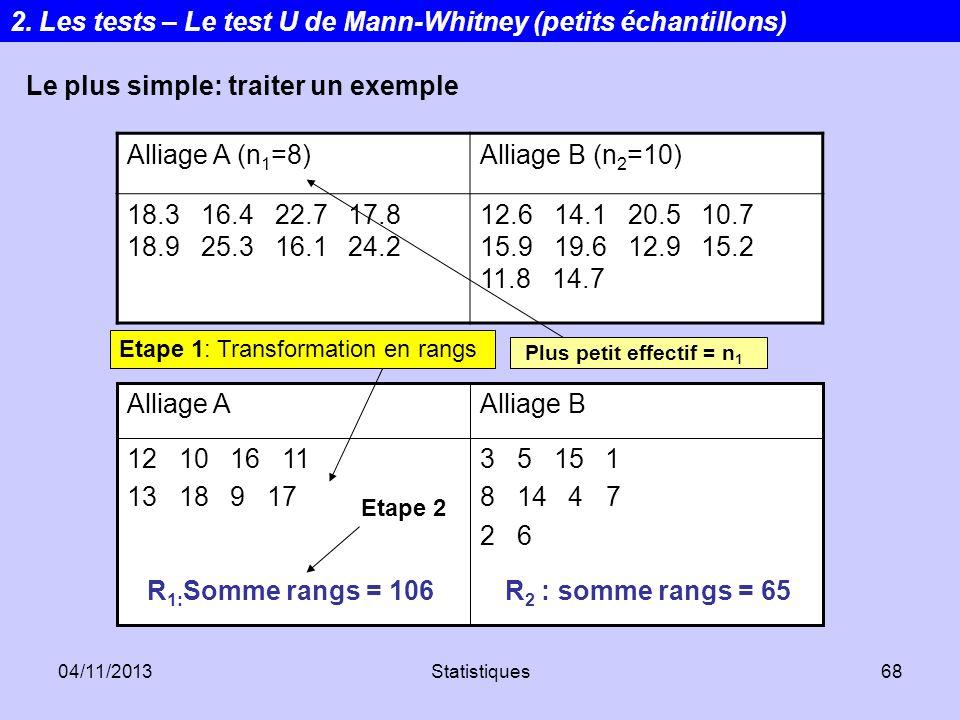 2. Les tests – Le test U de Mann-Whitney (petits échantillons)
