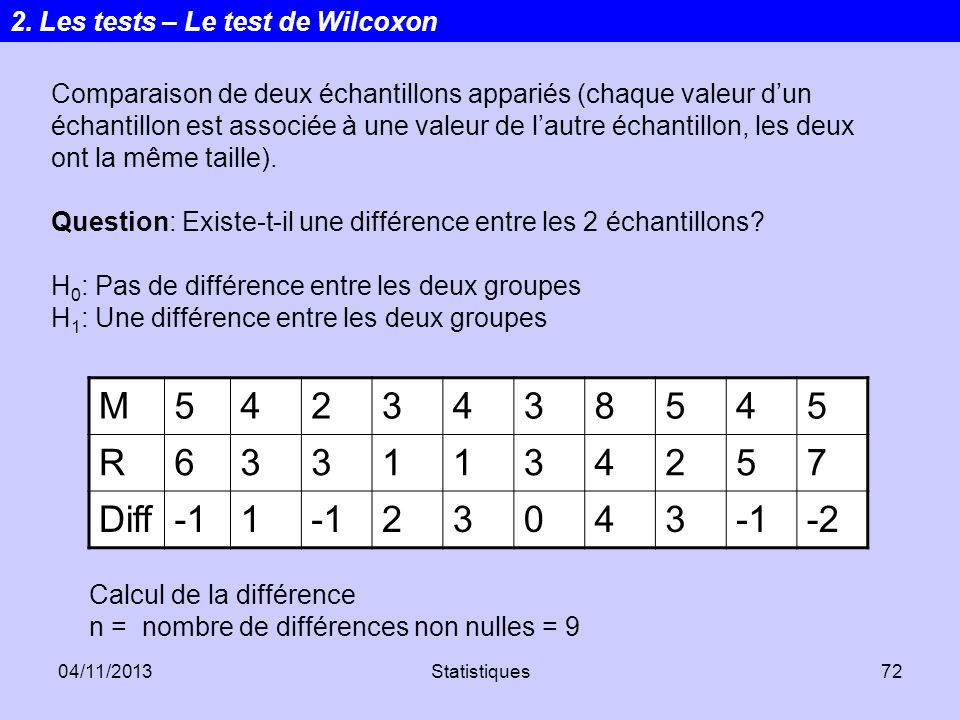 M 5 4 2 3 8 R 6 1 7 Diff -1 -2 2. Les tests – Le test de Wilcoxon