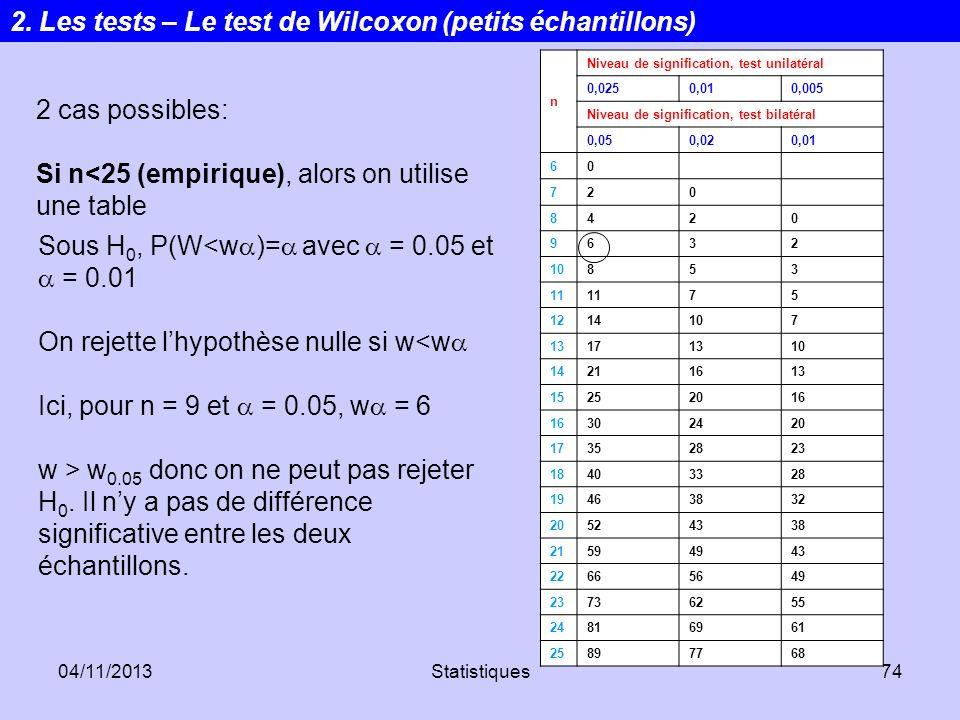 2. Les tests – Le test de Wilcoxon (petits échantillons)