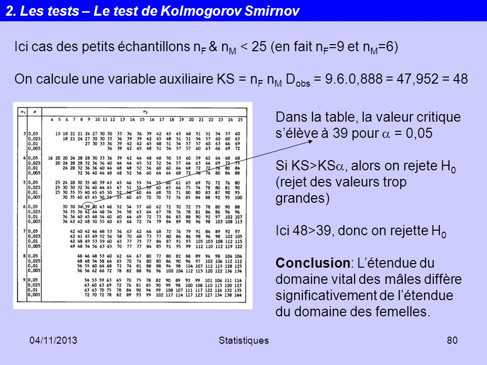 2. Les tests – Le test de Kolmogorov Smirnov