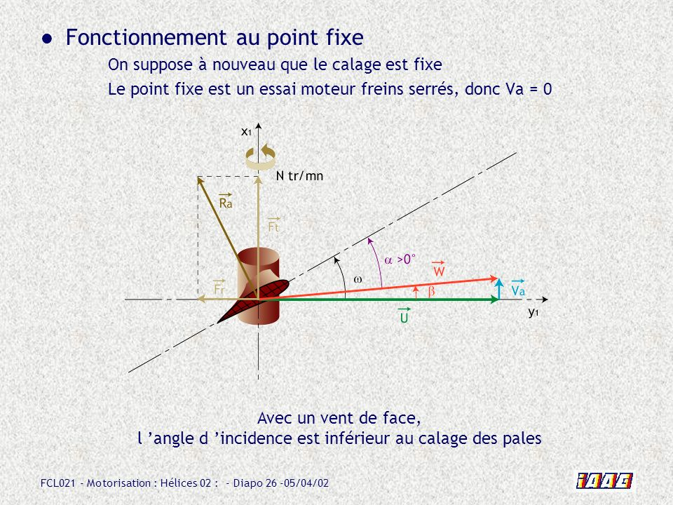 Fonctionnement au point fixe