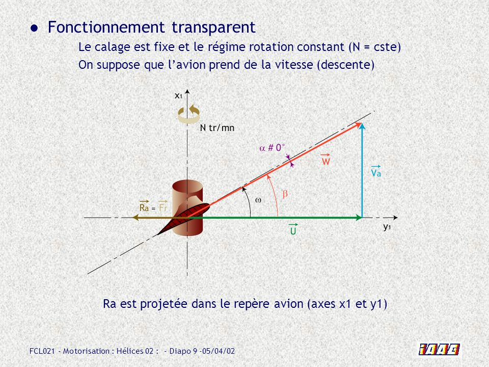 Fonctionnement transparent