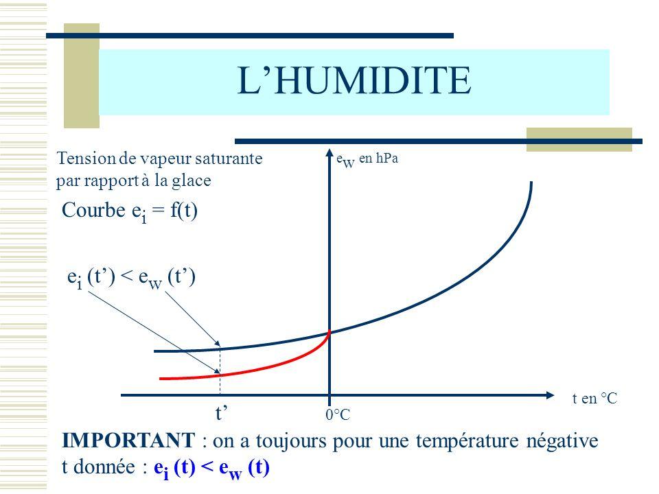L'HUMIDITE Courbe ei = f(t) ei (t') < ew (t') t'