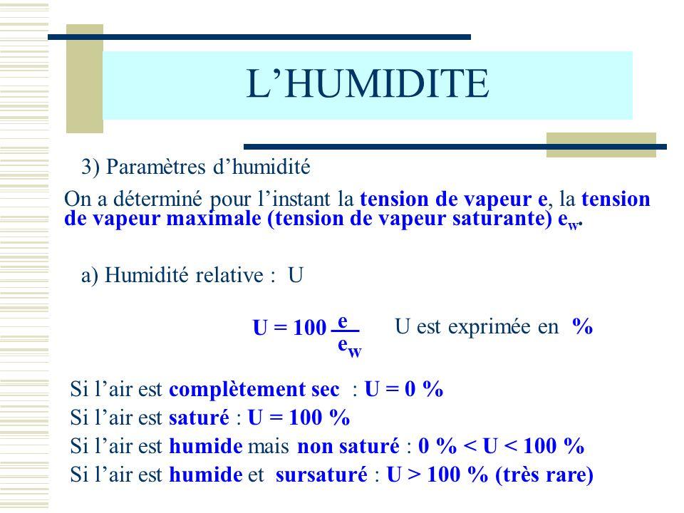 L'HUMIDITE 3) Paramètres d'humidité