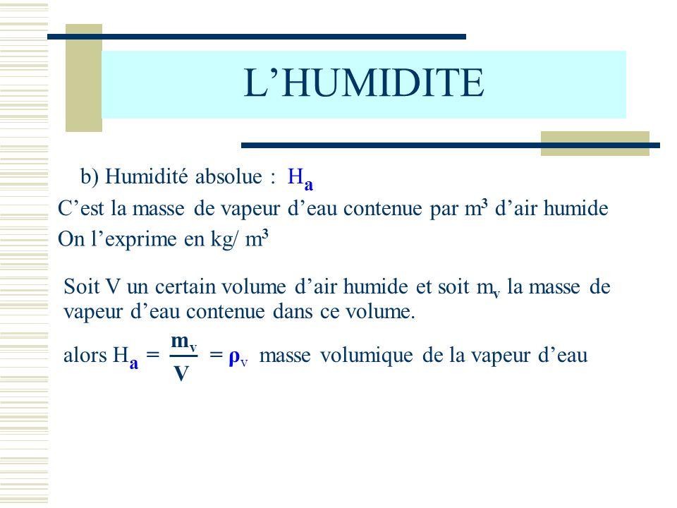 L'HUMIDITE b) Humidité absolue : Ha